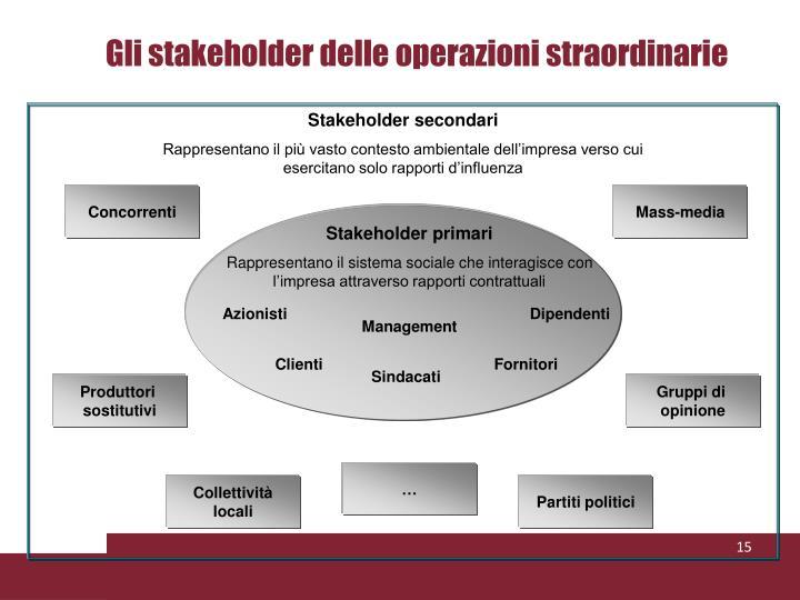 Gli stakeholder delle operazioni straordinarie