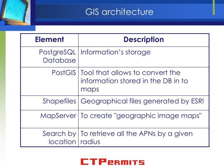 GIS architecture