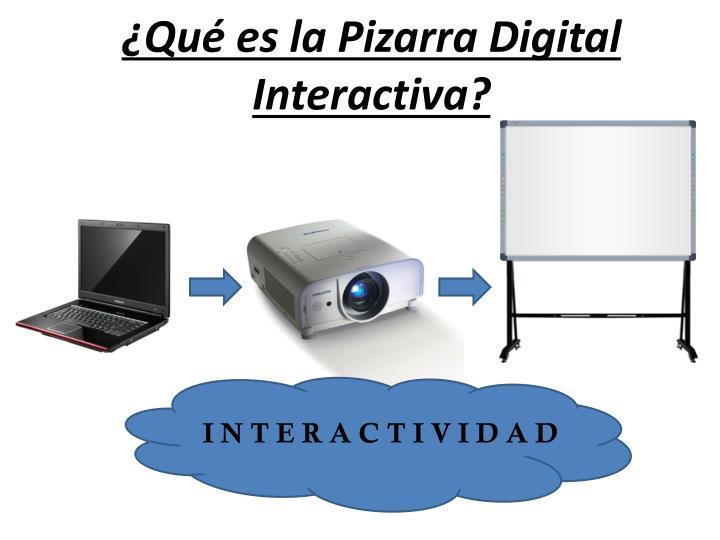 ¿Qué es la Pizarra Digital Interactiva?
