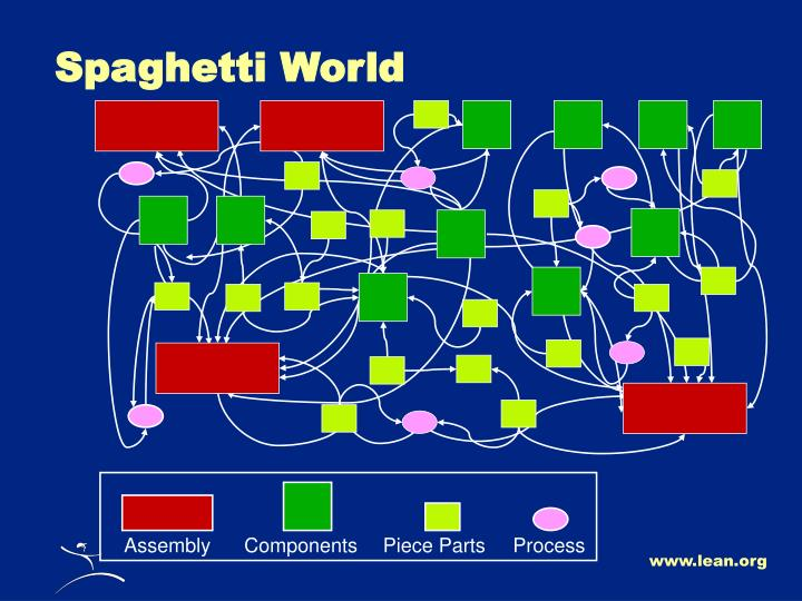 Spaghetti World