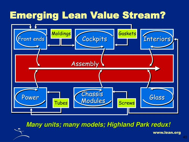 Emerging Lean Value Stream?