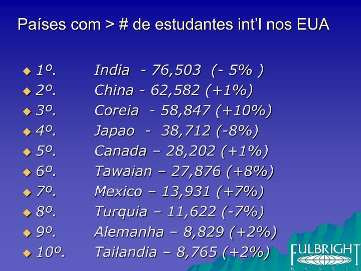 Países com > # de estudantes int'l nos EUA