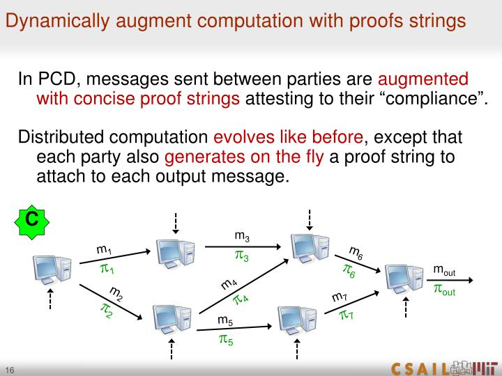 Dynamically augment computation with proofs strings