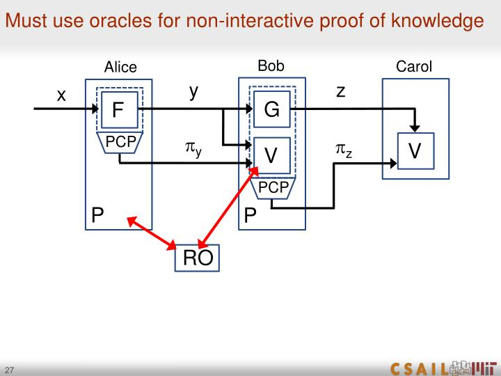Must use oracles for non-interactive proof of knowledge