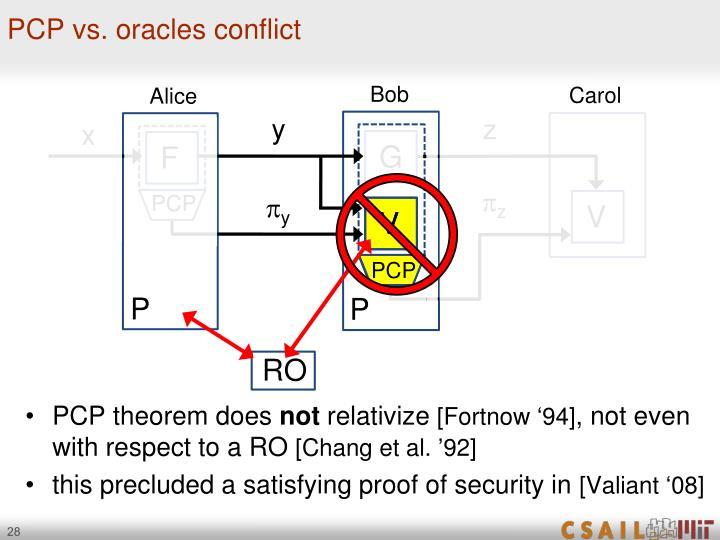 PCP vs. oracles conflict