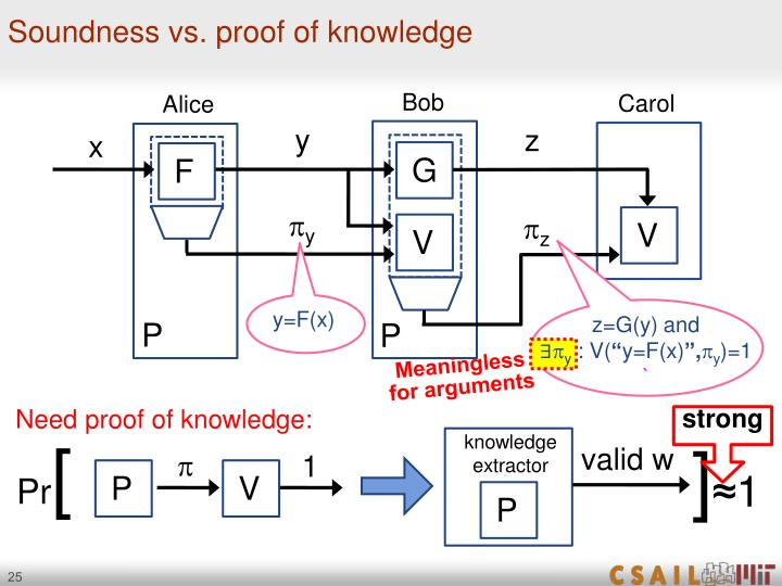Soundness vs. proof of knowledge