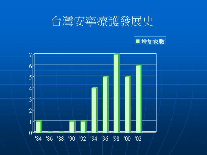 台灣安寧療護發展史