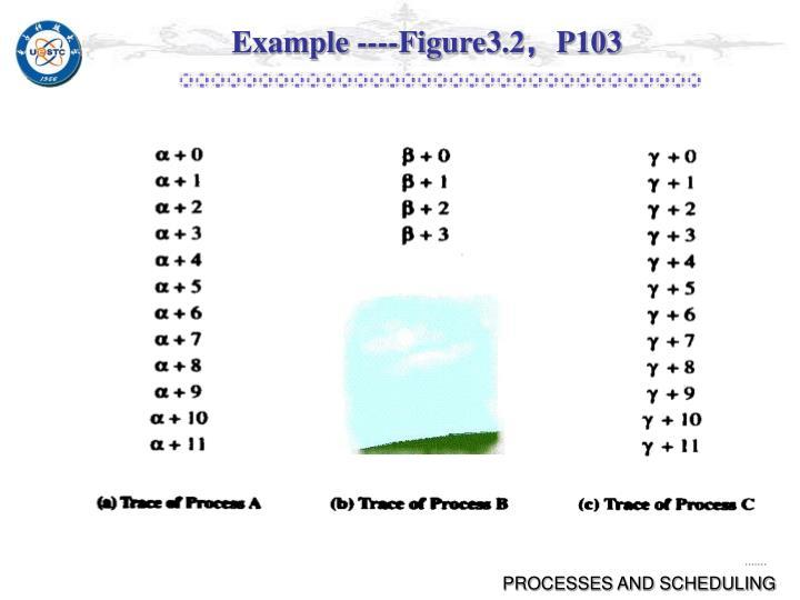 Example ----Figure3.2