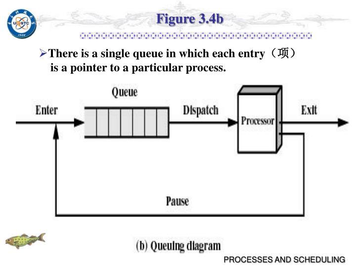 Figure 3.4b