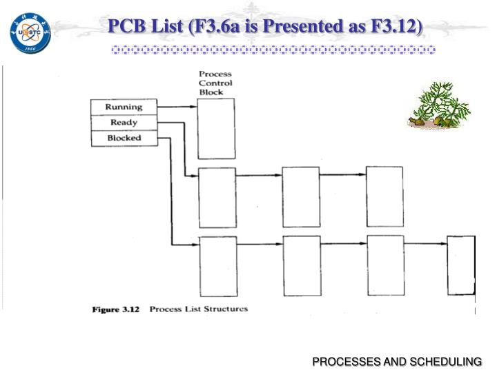 PCB List (F3.6a is Presented as F3.12)