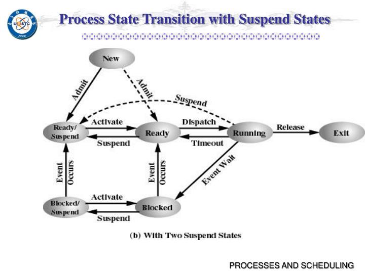 Process State Transition with Suspend States