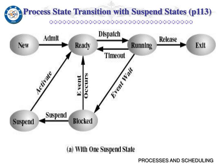 Process State Transition with Suspend States (p113)