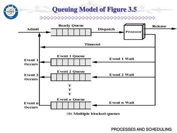 Queuing Model of Figure 3.5