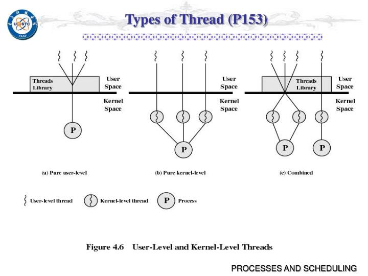 Types of Thread (P153)