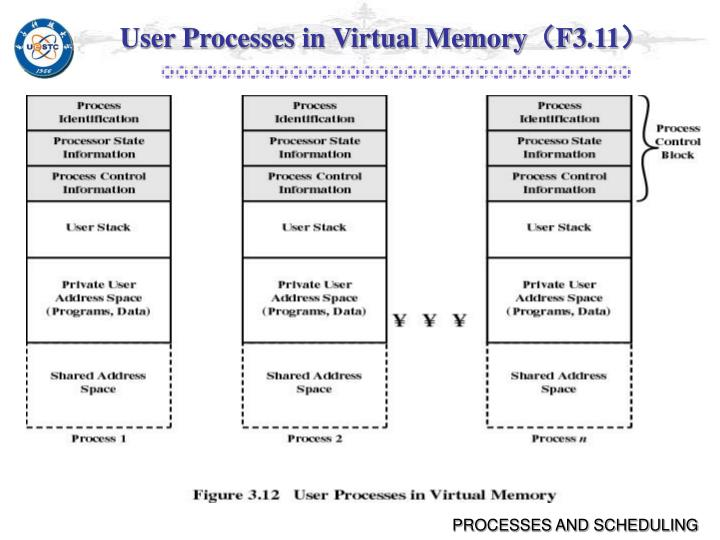 User Processes in Virtual Memory