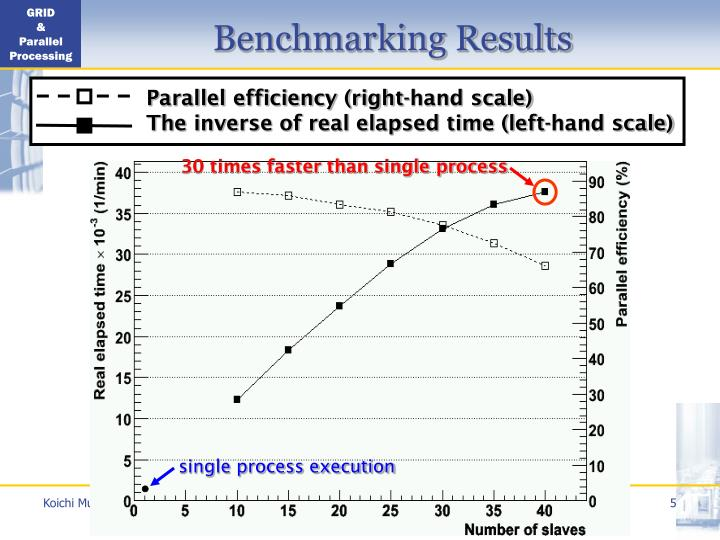 Parallel efficiency (right-hand scale)