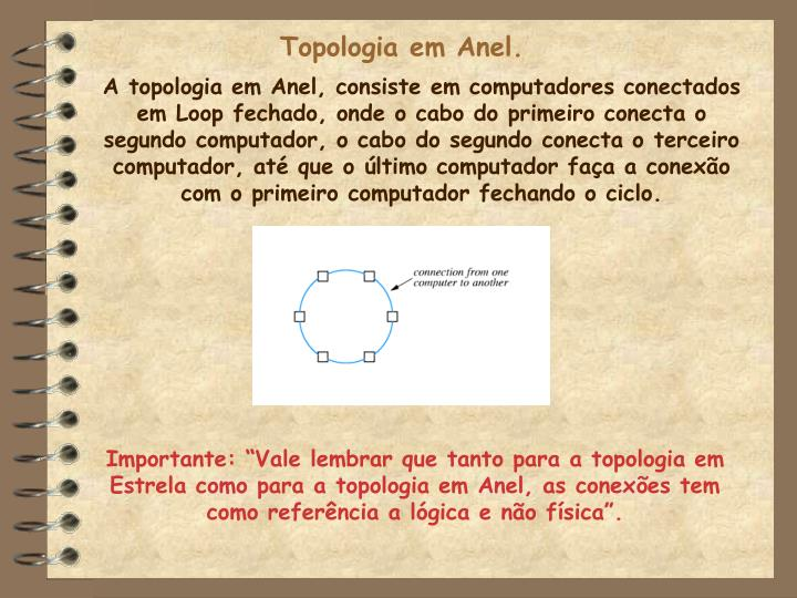 Topologia em Anel.