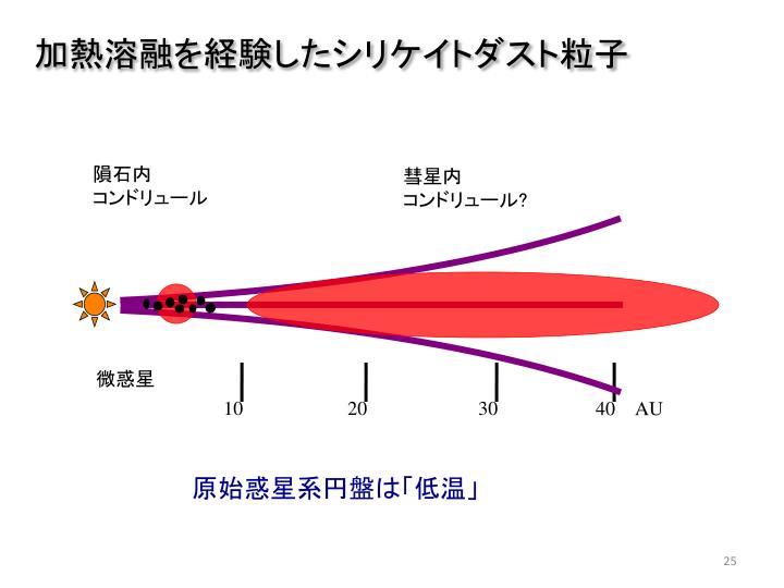 加熱溶融を経験したシリケイトダスト粒子