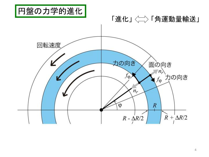 円盤の力学的進化