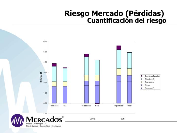 Riesgo Mercado (Pérdidas)