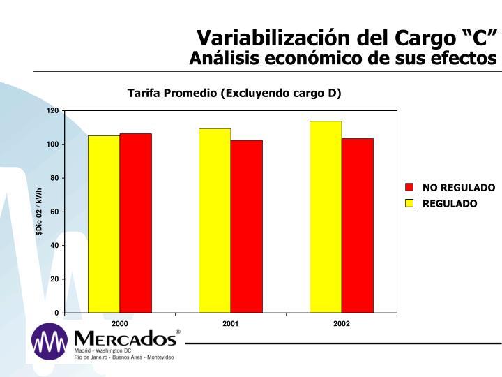 """Variabilización del Cargo """"C"""""""