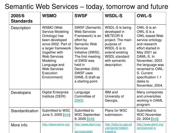 Semantic Web Services – today, tomorrow and future