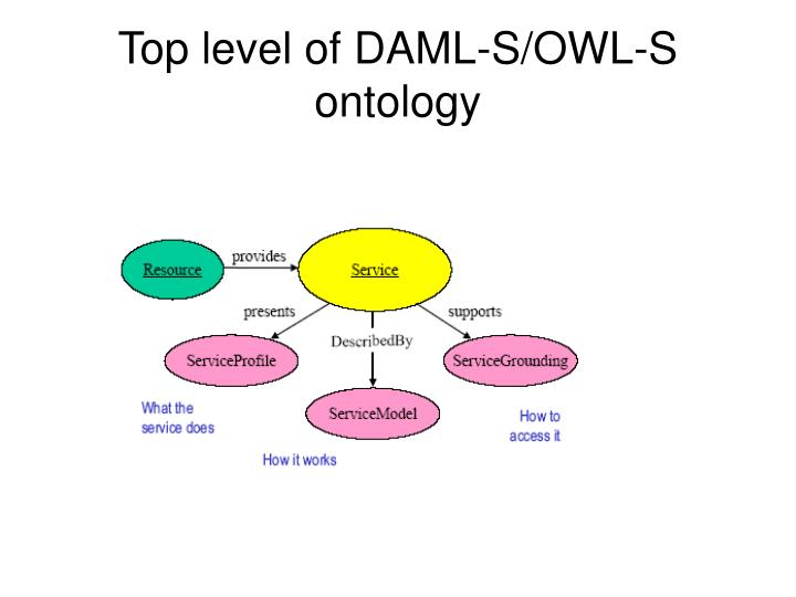 Top level of DAML-S/OWL-S ontology