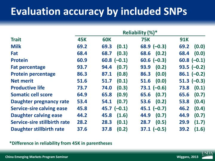 Evaluation accuracy by included SNPs
