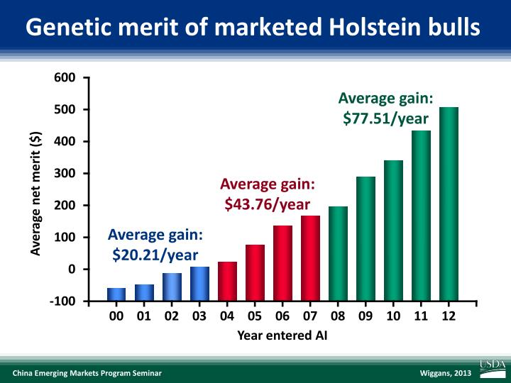Genetic merit of marketed Holstein bulls