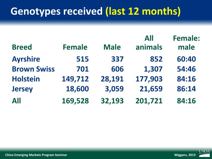 Genotypes received last 12 months