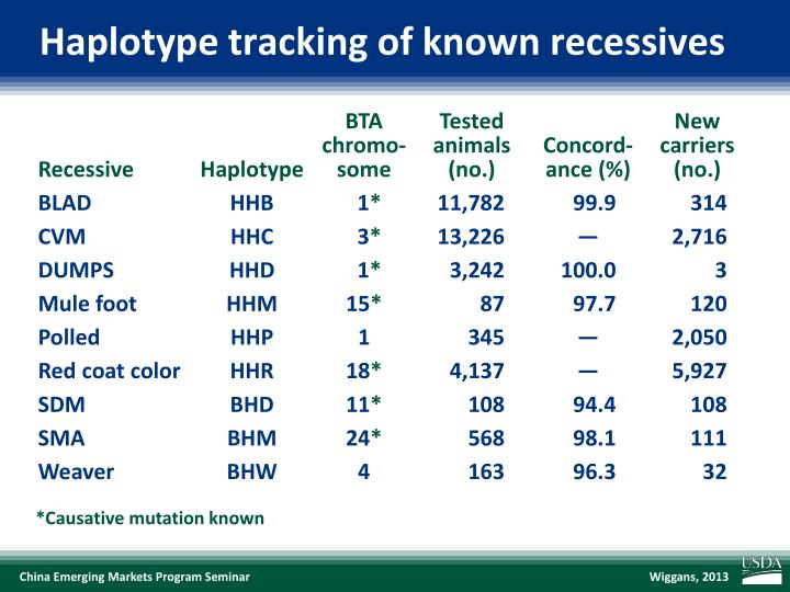Haplotype tracking of known recessives