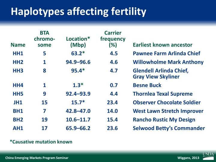Haplotypes affecting fertility