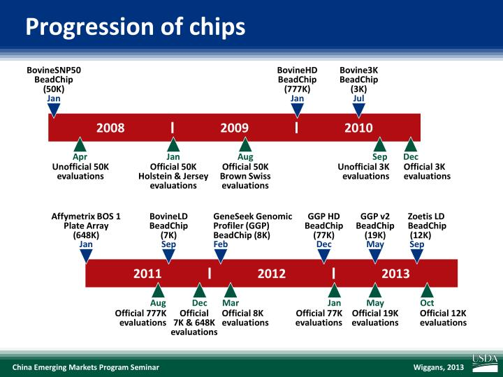 Progression of chips