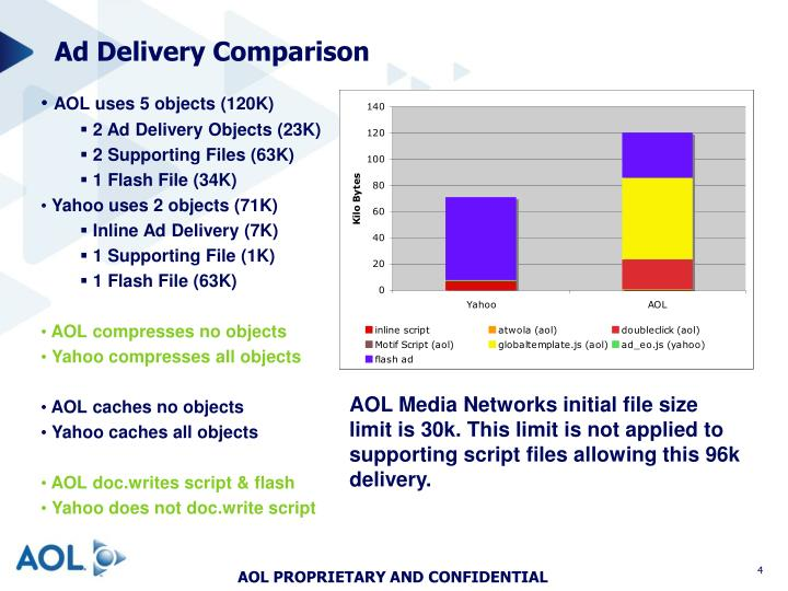 Ad Delivery Comparison