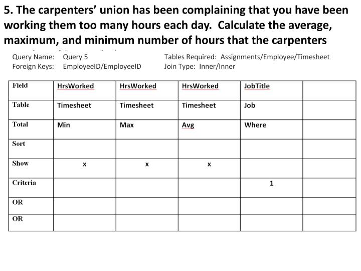 5. The carpenters' union has been complaining that you have been working them too many hours each day.  Calculate the average, maximum, and minimum number of hours that the carpenters spend working each day.