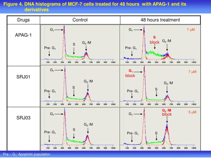 Figure 4. DNA histograms of MCF-7 cells treated for 48 hours  with APAG-1 and its
