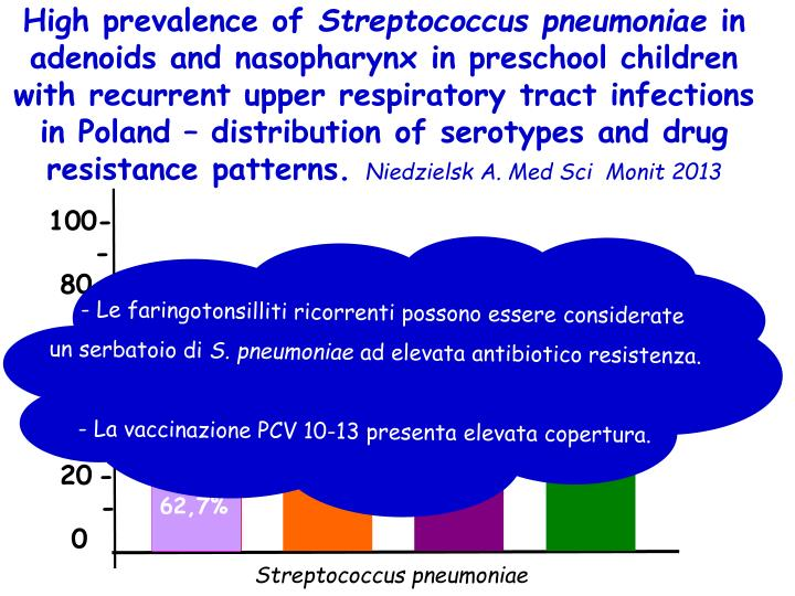 High prevalence of
