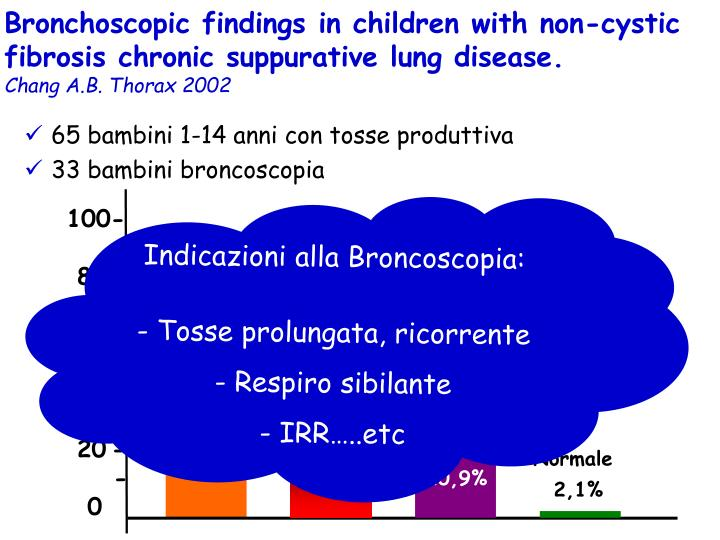 Bronchoscopic findings in children with non-cystic fibrosis chronic suppurative lung disease