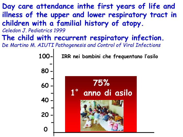 Day care attendance inthe first years of life and illness of the upper and lower respiratory tract in children with a familial history of atopy.