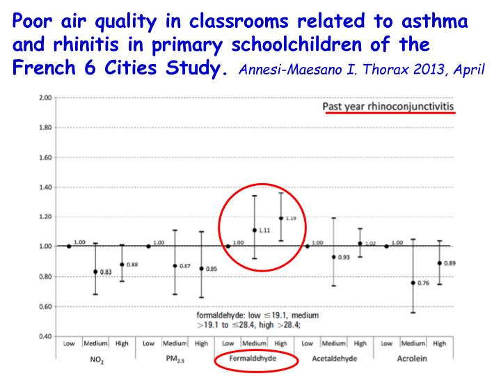 Poor air quality in classrooms related to asthma and rhinitis in primary schoolchildren of the French 6 Cities Study