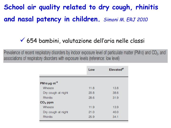 School air quality related to dry cough, rhinitis and nasal patency in children