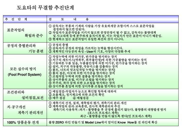 도요타의 무결함 추진단계