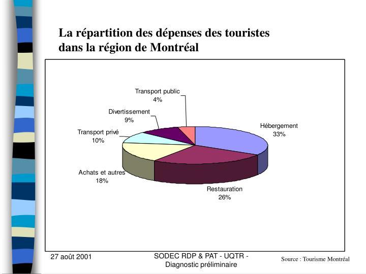 La répartition des dépenses des touristes