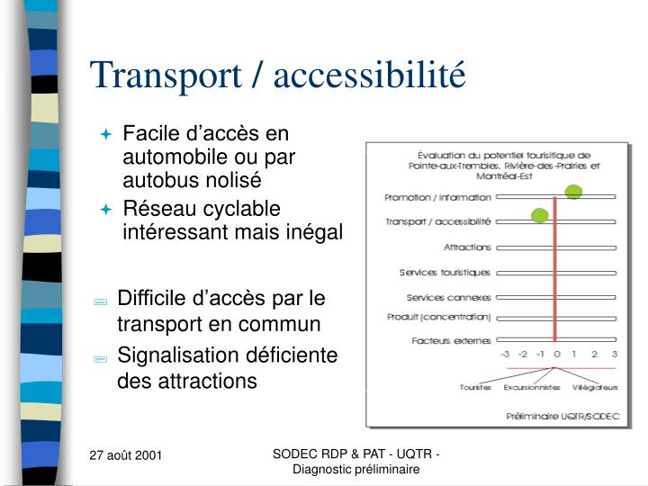 Transport / accessibilité