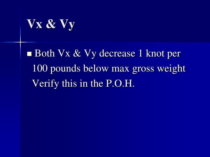Vx & Vy