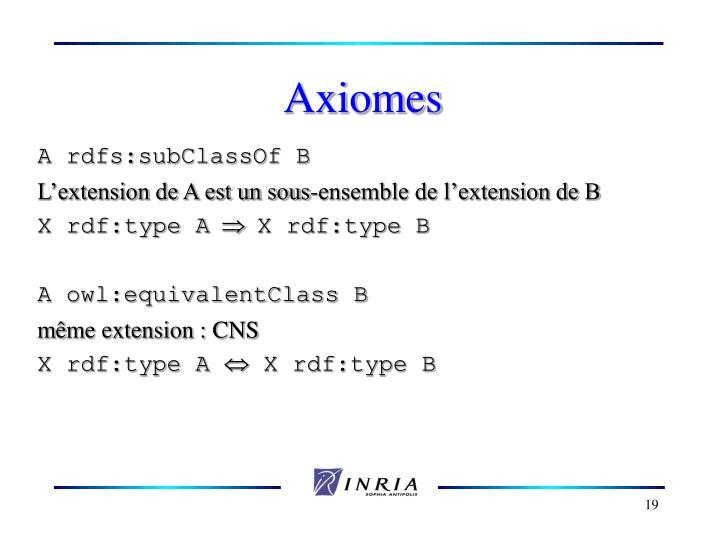 Axiomes
