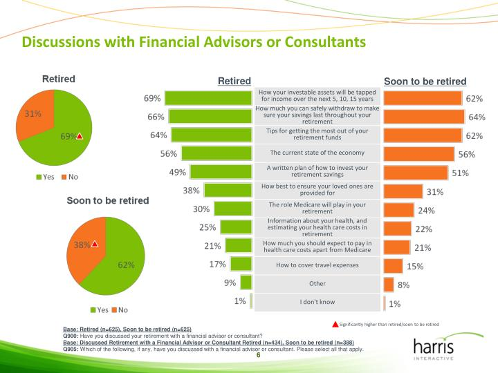 Discussions with Financial Advisors or Consultants