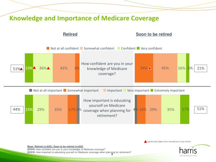 Knowledge and Importance of Medicare Coverage