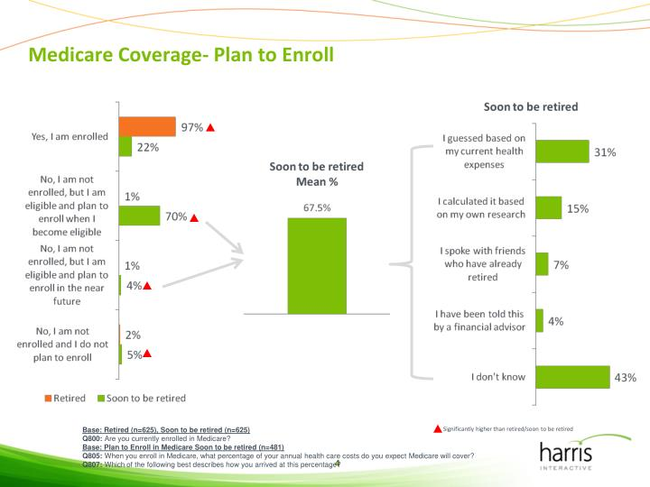 Medicare Coverage- Plan to Enroll