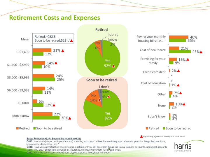 Retirement Costs and Expenses